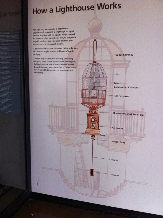 Learn how a lighthouse works at Cabrillo National Monument.